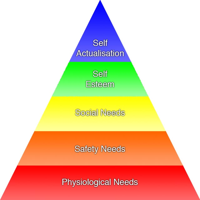 Maslow Heirarchy Square